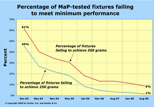 The charts below indicate the toilet fixture performanceimprovements