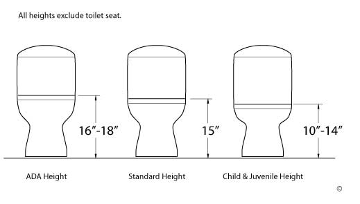 Gallery of one or two piece toilet